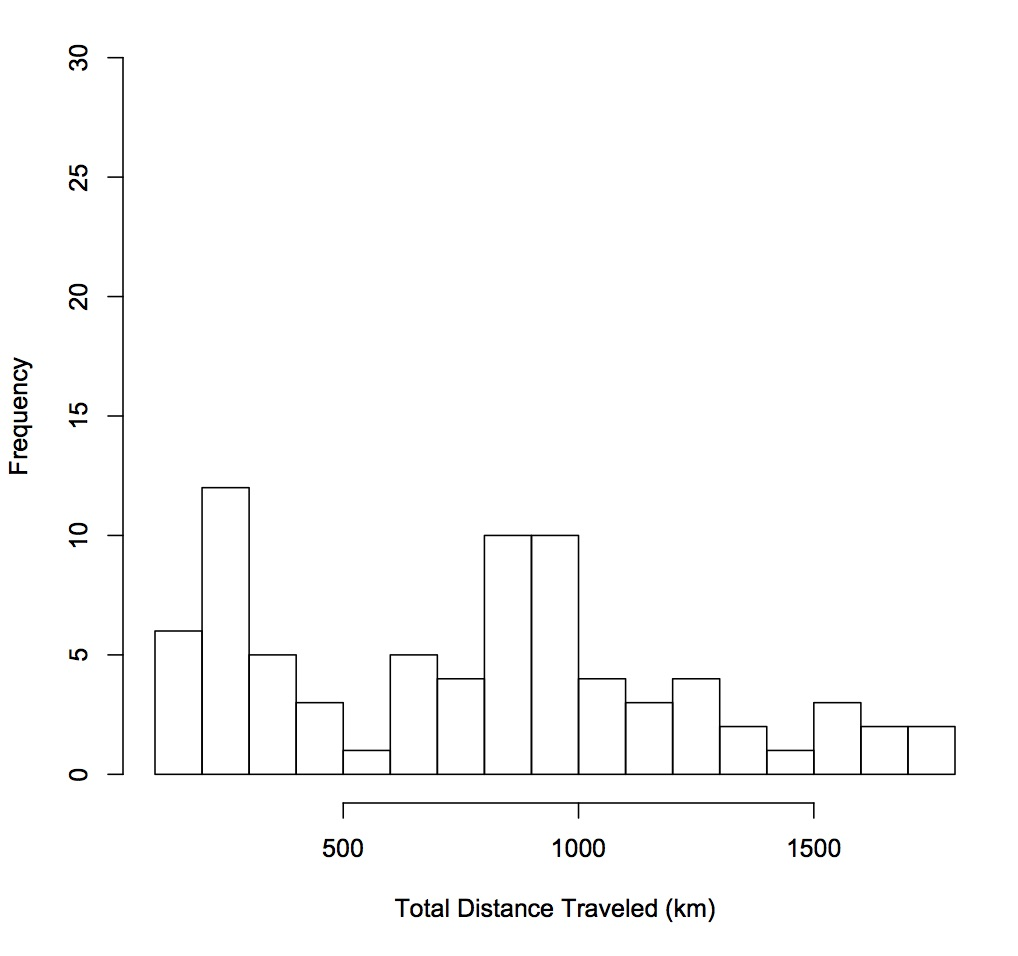 Fig3 distraveled histogram copy